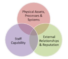 Business Continuity 3-way venn diagram