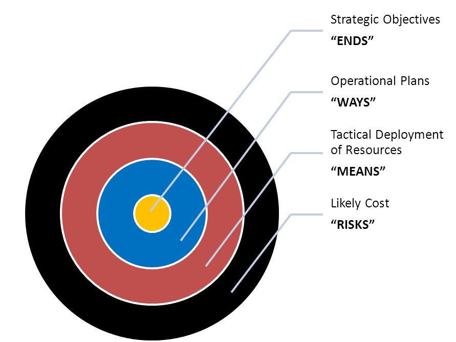 A bullseye target metaphor for ends, way, means and risks in strategy