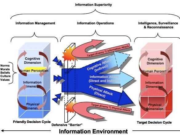 Information Warfare Diagram
