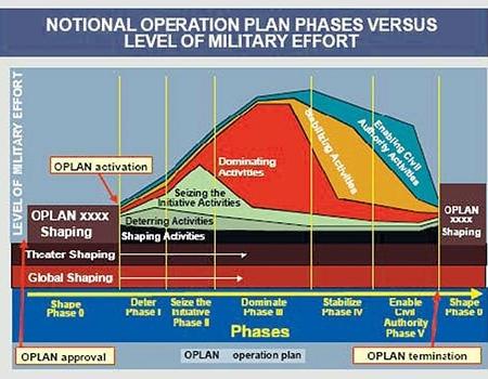 Operation Plan vs Level of Effort Diagram