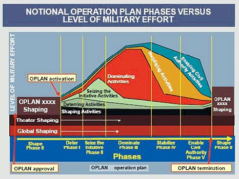Operation Plan vs Level of Effort Diagram