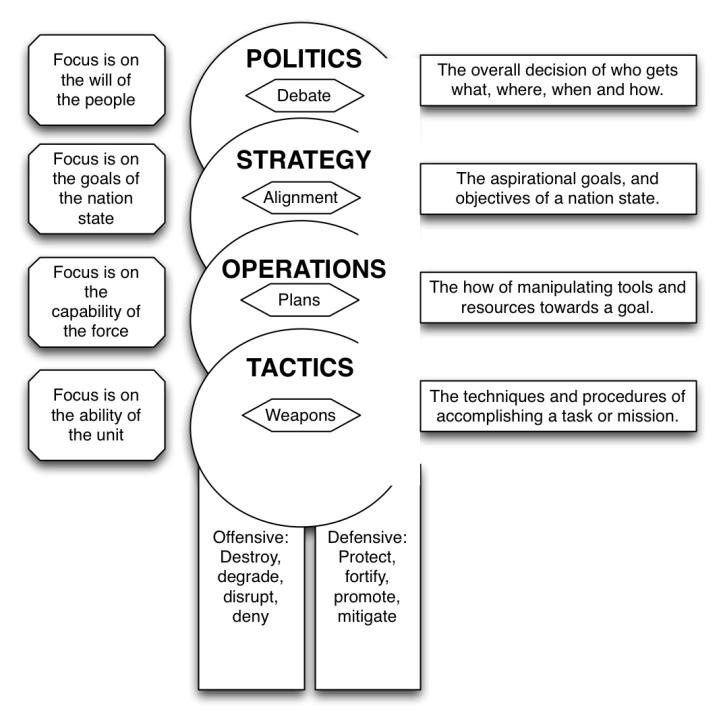 politics strategy operations tactics diagram