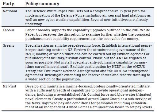 2017 NZ Party Defence Policies Table truncated
