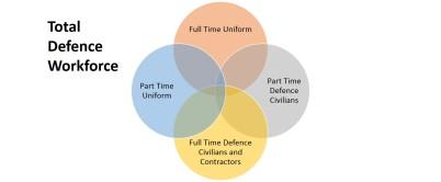 Total Defence Workforce Model