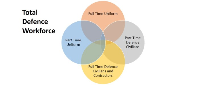 Total Defence Workforce Model
