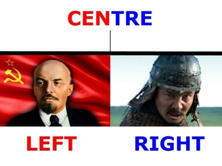 NZ Political Spectrum Header Image - Left Centre Right Lenin to Genghis Khan