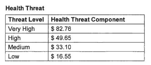 NZDF Health Threat Allowances Jan 2018