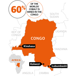 Congo Cobalt Supply