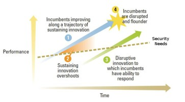 Disruptive Innovation Adapted to National Security - Adapted from Clayton Christensen