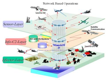 Network-Based Operations