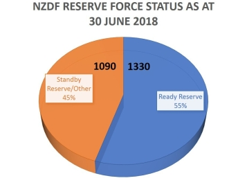 NZDF Reserve Force 2018 by Status