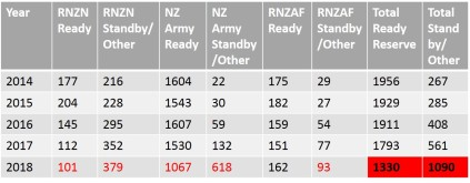 NZDF Reserve Force Headcount by Status 2014-2018