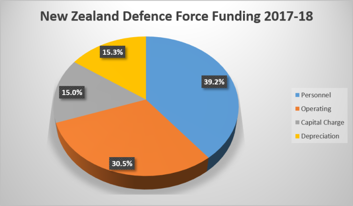 NZDF Funding Breakdown 2017-2018