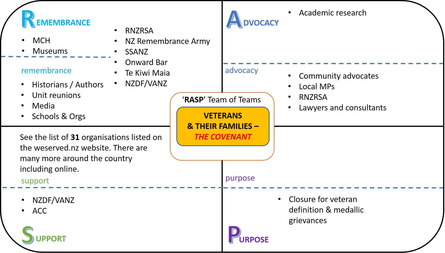 RASP NZ Veterans Model Existing Schemes Sep 2021