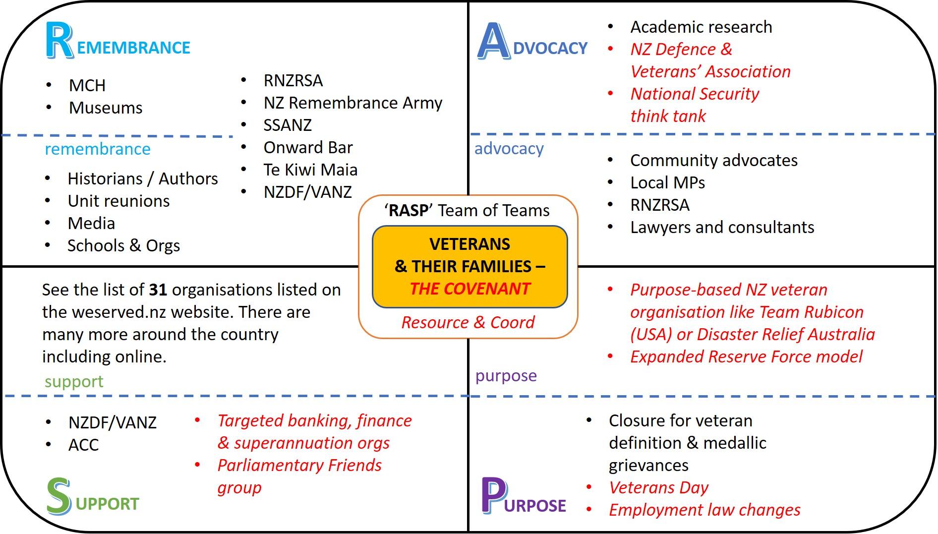 RASP NZ Veterans Model New Schemes Sep 2021