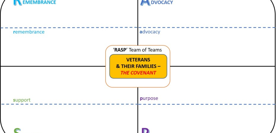 RASP NZ Veterans Model Outline Structure Sep 2021