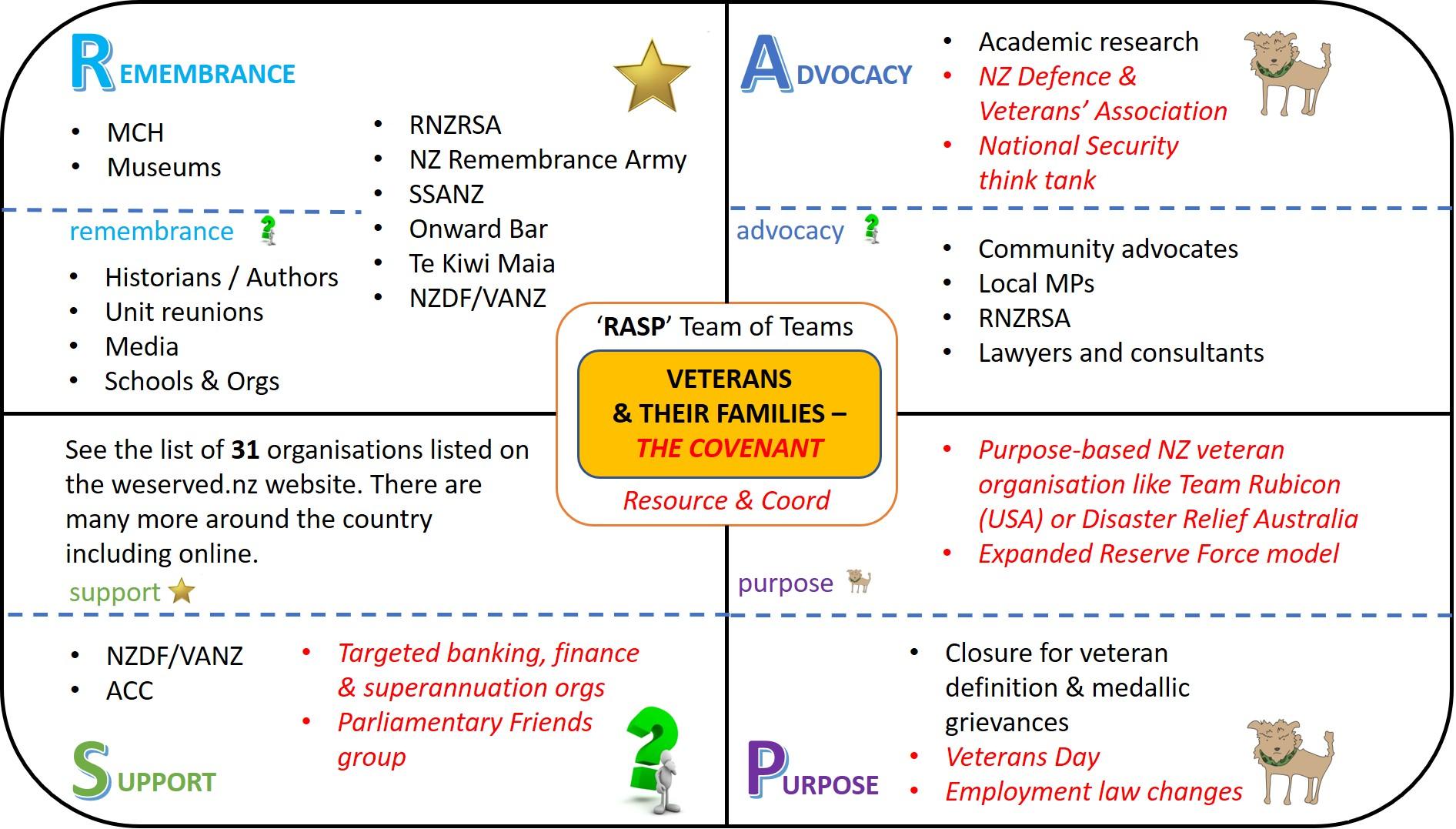 RASP NZ Veterans Model Complete Sep 2021