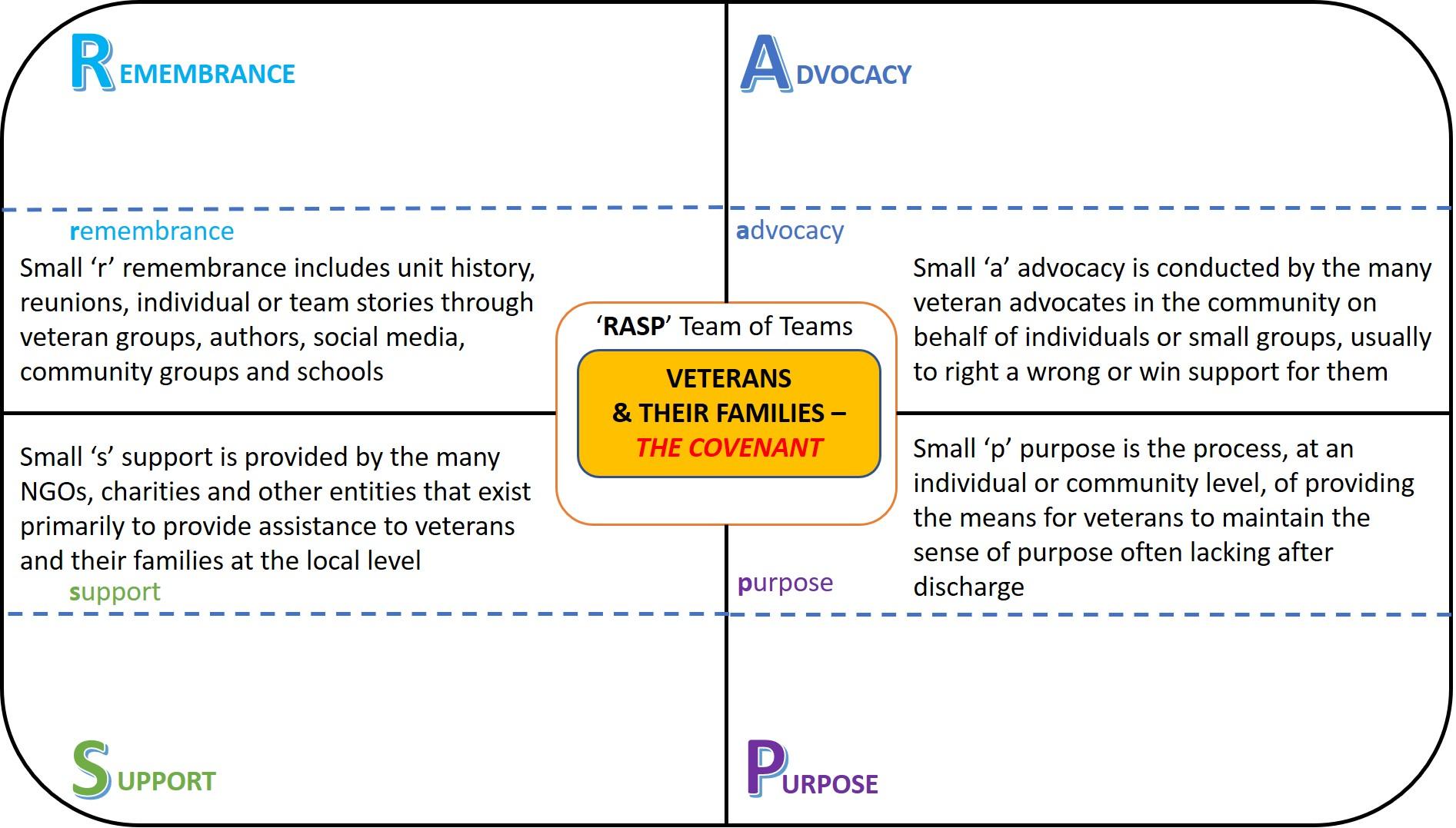 RASP NZ Veterans Model small Definitions Sep 2021